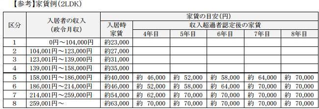 呉市の政令月収早見表