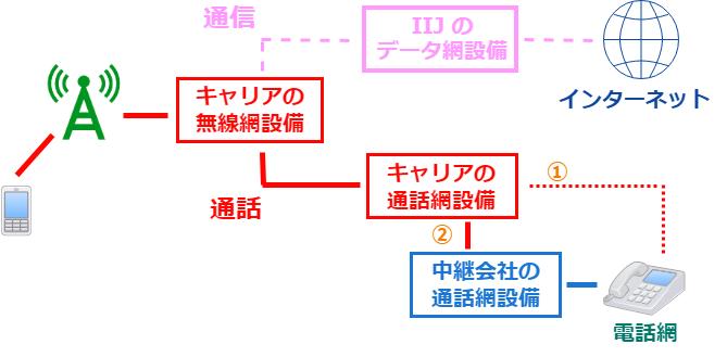 IIJの通話の仕組み