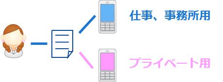 IIJmio まとめ プラン変更 SIM追加