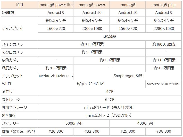moto g8 比較表