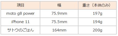 moto g8 比較表 サトウのごはん iphone