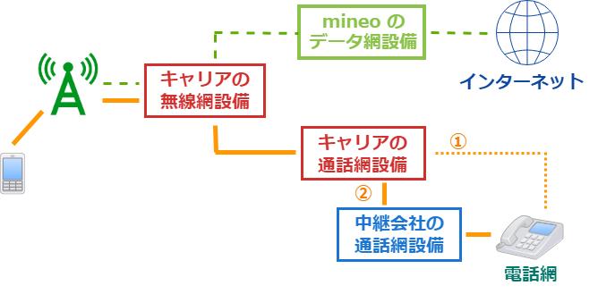 mineoの通話構成図