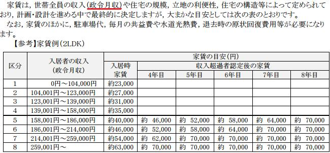呉市の政令月収