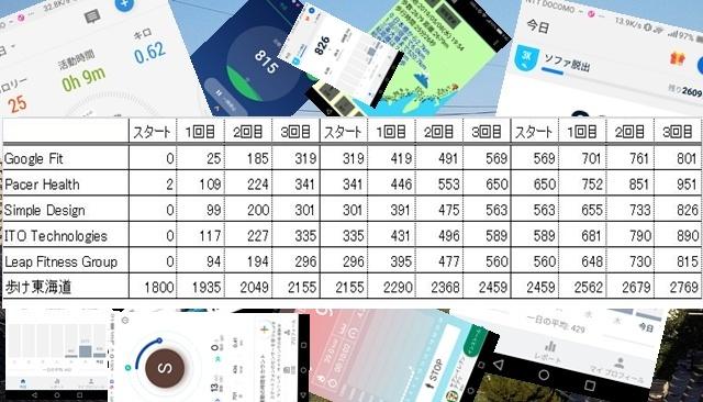 歩数計アプリの測定結果